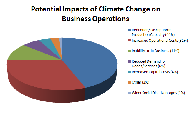 impact of climate change infographic